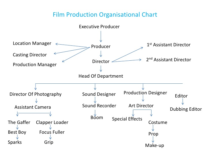 Movie Executive Producer Job Description